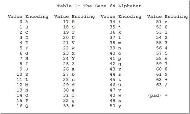 Encoding - bi0s wiki